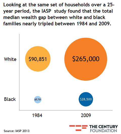 Graph The Wealth Gap Between Blacks And Whites Has