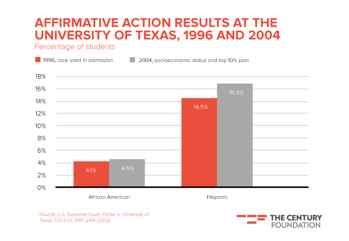 Affirmative Action Fail Achievement Gap >> Achieving Better Diversity