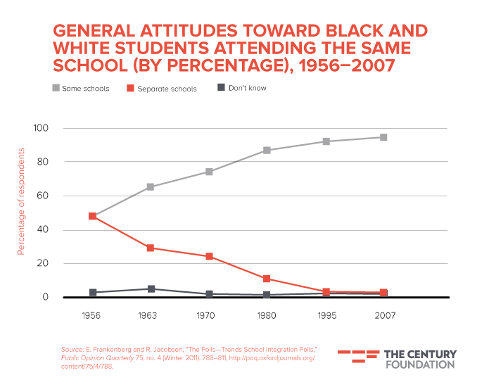 how does race and social class affect education