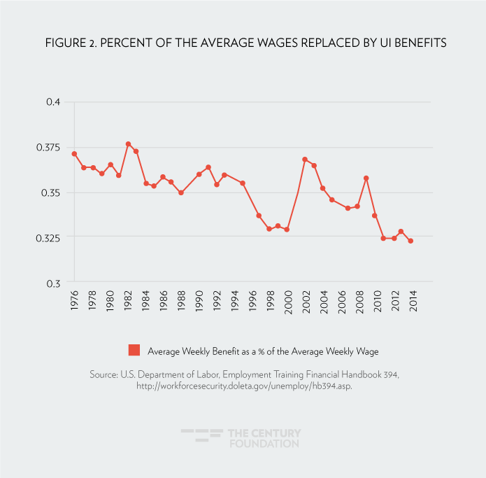 Speeding the Recovery of Unemployment Insurance