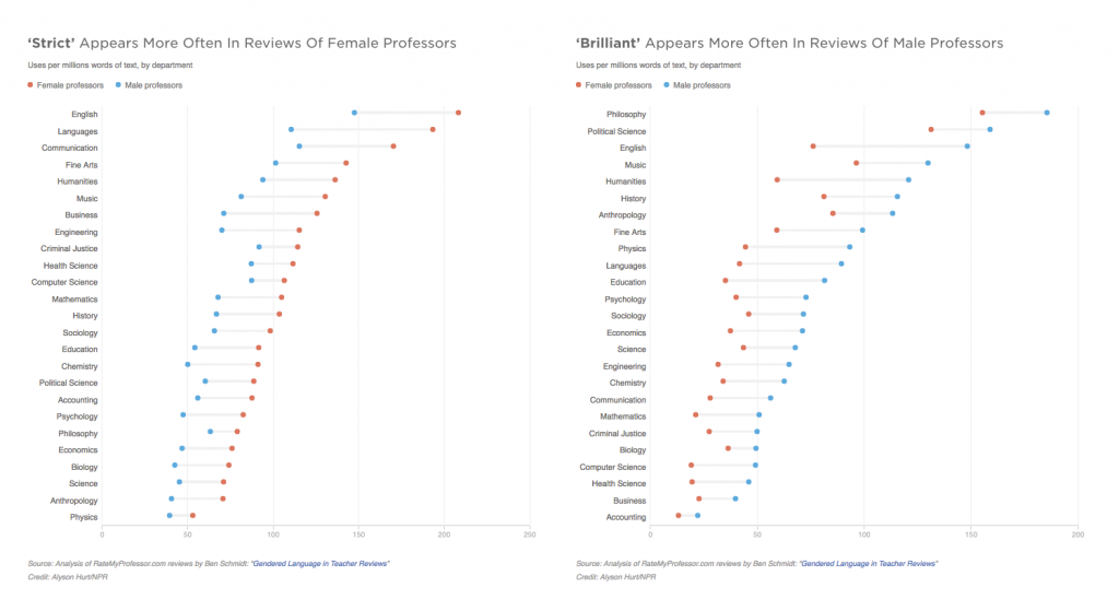 """Source: nprEd, """"How We Talk About Our Teachers"""", http://www.npr.org/sections/ed/2015/02/23/386001328/how-we-talk-about-our-teachers"""