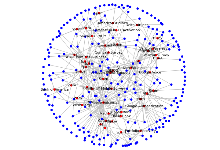 U.S. callers are actually a tightly linked network. Blue dots represent participants in the Metaphone study. Red dots represent the most common outside numbers that called or were called by participants. Source: Jonathan Mayer, Patrick Mutchler Web Policy.