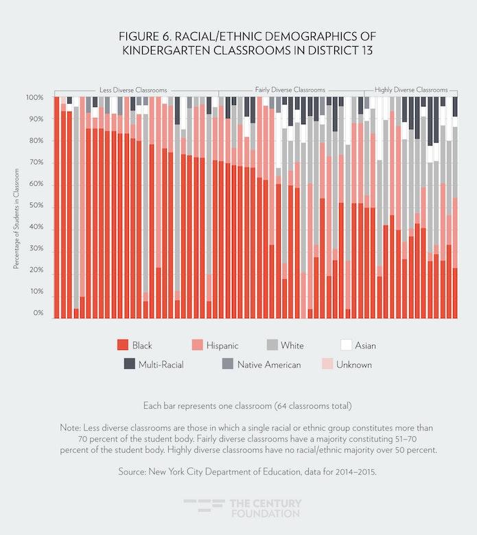 Diversity In New York Citys Universal Pre K Classrooms