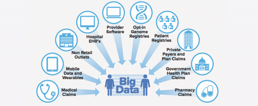 Figure 2. Sources of Big Data in Health Care. Source: IMS Institute for Healthcare Informatics, July 2015.