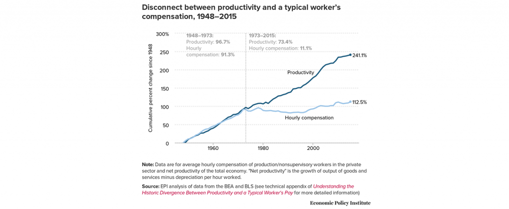 Federal Wage and Hour Policies in the Twenty-First Century
