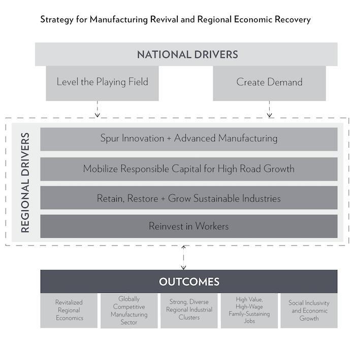 Revitalizing America's Manufacturing Communities