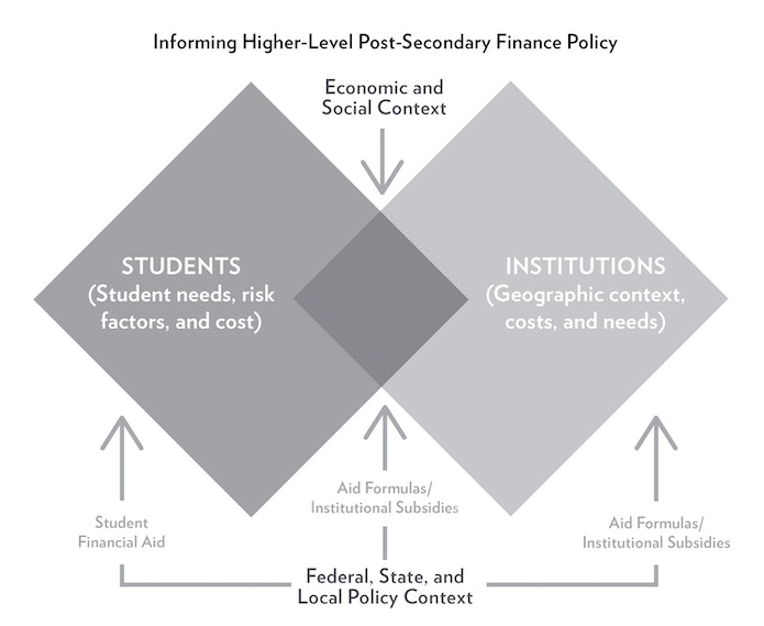 Estimating the Real Cost of Community College
