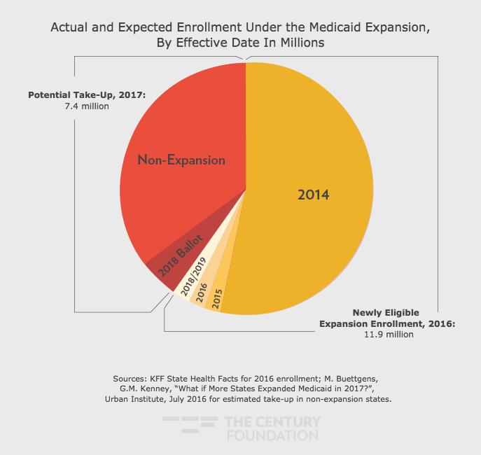 Closing the Medicaid Coverage Gap