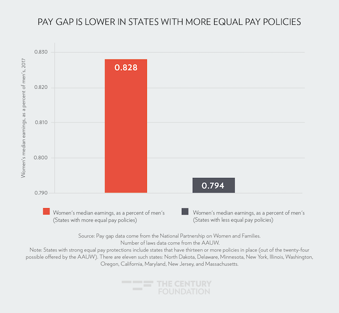 States Are the New Proving Ground for Equal Pay Policies