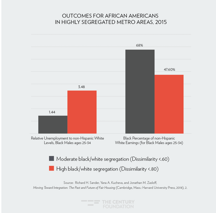 Act 1 In 10 African Americans Strongly >> Attacking The Black White Opportunity Gap That Comes From