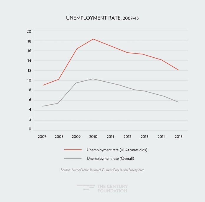 Unemployment Insurance And Young People In The Wake Of Covid 19