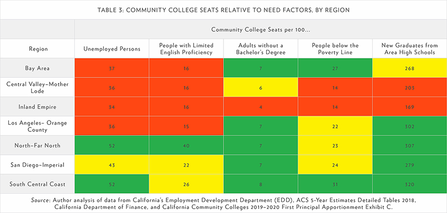 TABLE 3: COMMUNITY COLLEGE SEATS RELATIVE TO NEED FACTORS, BY REGION
